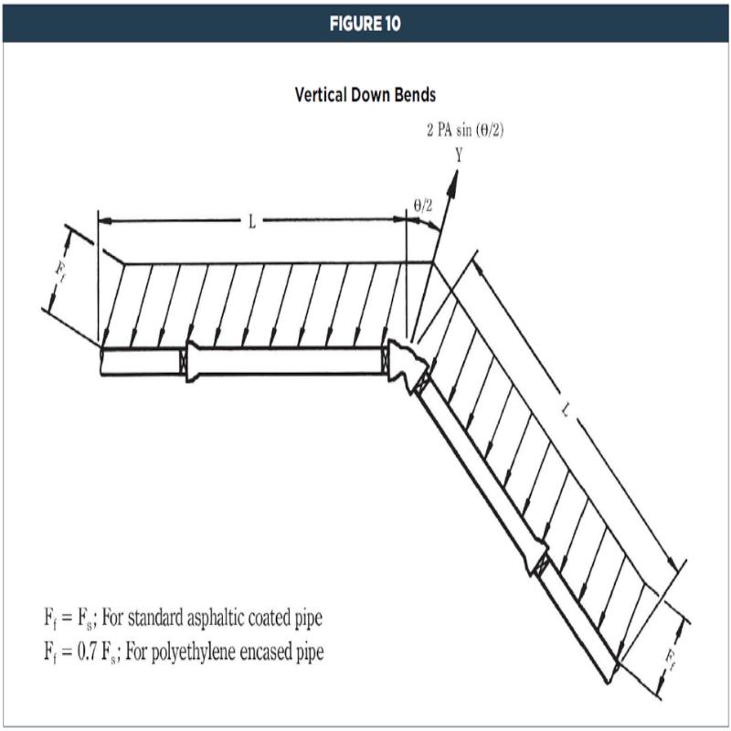 Hybrid System for Underground without thrust blocks